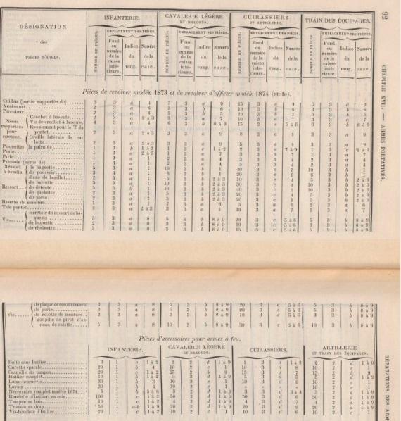 Aide-mémoire à l'usage des officiers d'artillerie, Chapitre 17, du 1er Décembre 1879