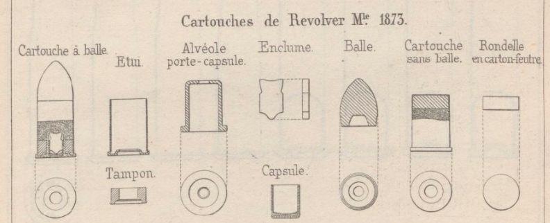 Cartouches pour revolver mle 1873 dans l'aide-mémoire à l'usage des officiers d'artillerie du 1er décembre 1879