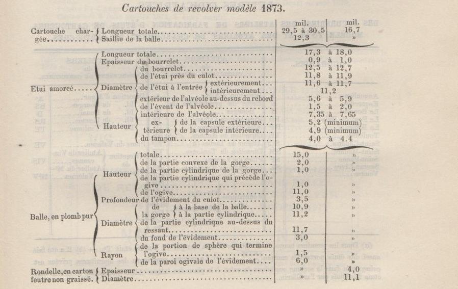 dimensions et poids des cartouches pour le revolver 1873