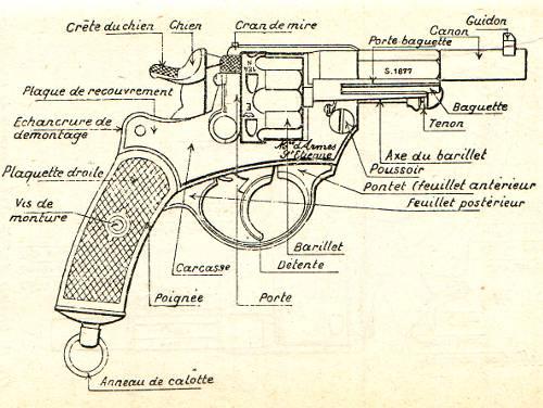 nomenclature du revolver 1873