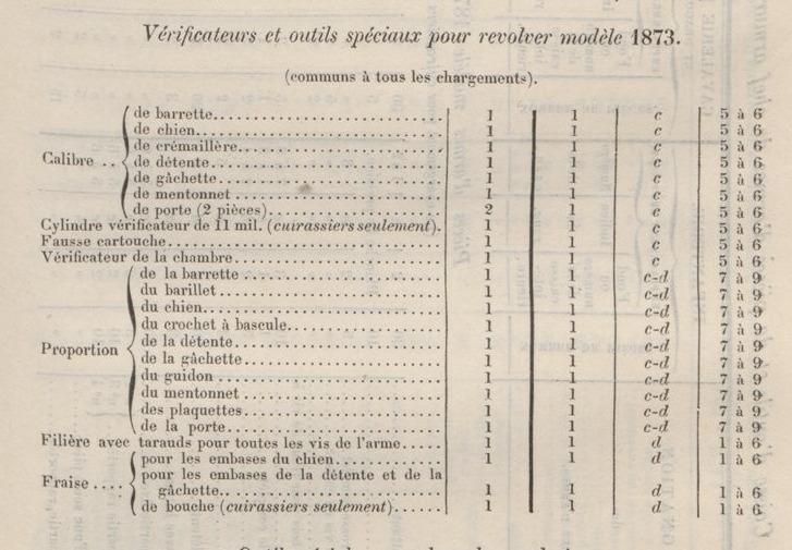 Filière pour revolver mle 1873, Aide-mémoire à l'usage des officiers d'artillerie. Chapitre 17